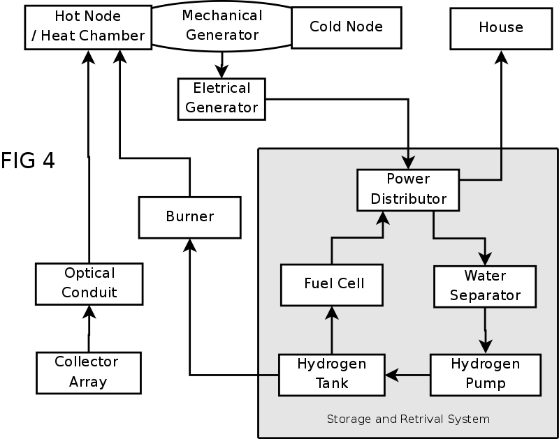 mechanical thermo voltaic solar power system
