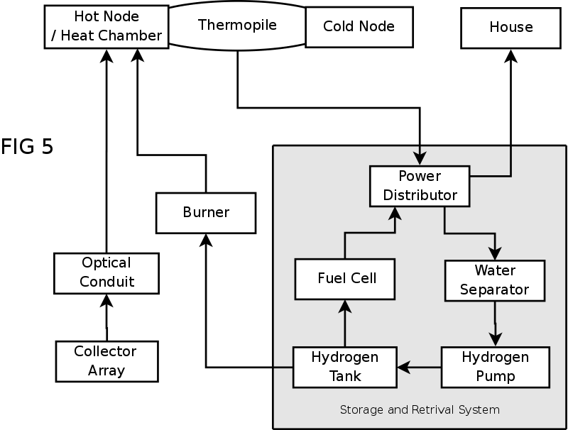 mechanical  thermo